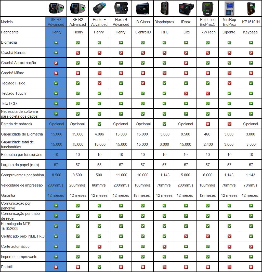 Tabela R3