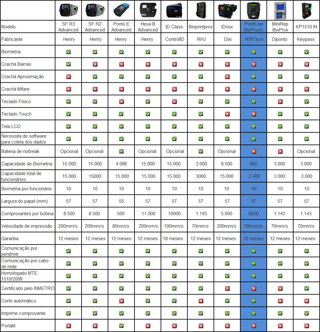 Tabela RWTech