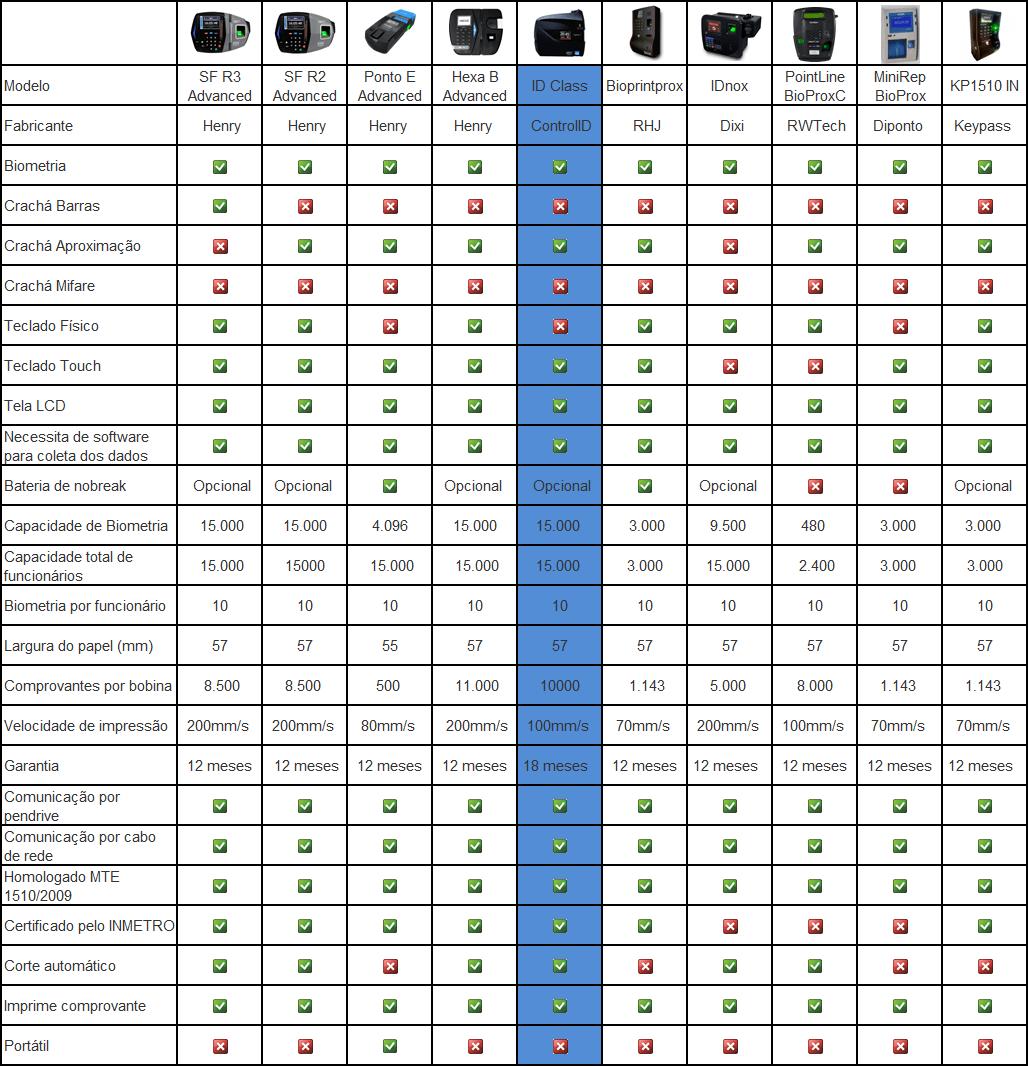 Tabela iDClass